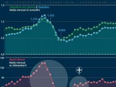 Evolución del precio de los carburantes