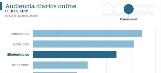 '20minutos.es' se consolida en el tercer puesto de los diarios en español más leídos