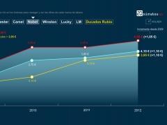 Evolución de los precios del tabaco rubio