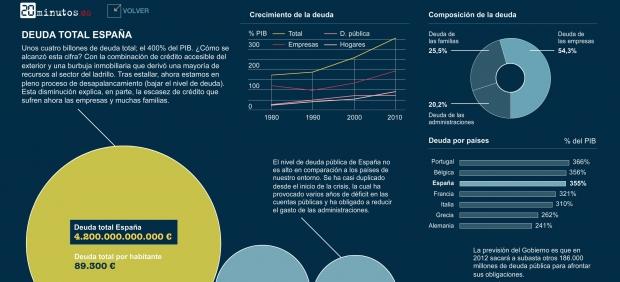 Las cifras que lastran a España