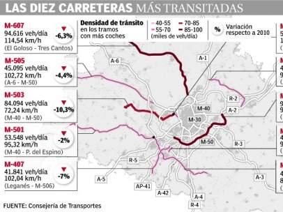 Gráfico de carreteras en Madrid