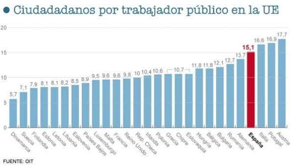 Trabajadores públicos en la UE