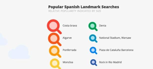 La Costa Brava ha sido lo más buscado por los españoles en Google Maps durante este verano
