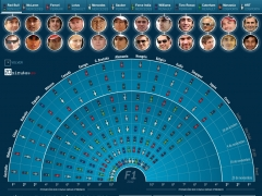 La Fórmula 1, en datos