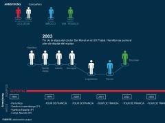Cronología del 'caso Armstrong'