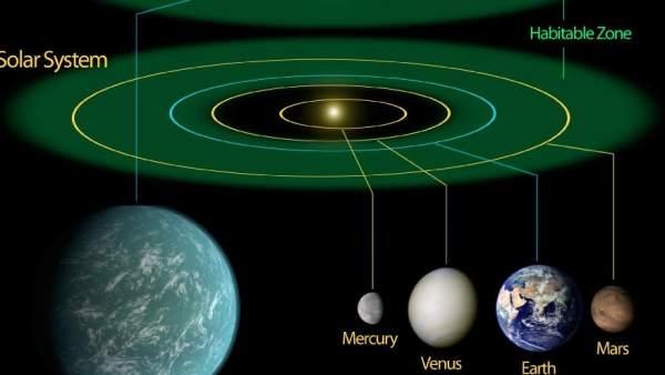 Zona habitable del Sistema Solar