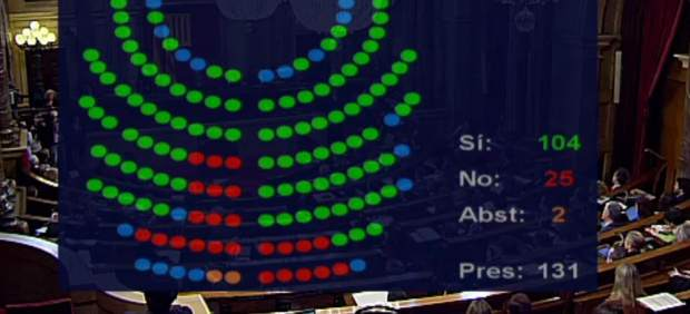 El Parlament aprueba una consulta negociada con Rajoy