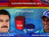 'Abismal' ventaja de Maduro sobre Capriles