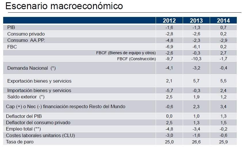 Cuadro macroeconómico del Gobierno