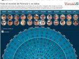 Infografía Mundial F1 2012