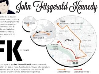 50 años del asesinato de JFK