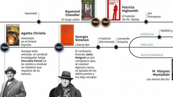 Recorrido visual por la historia de la novela negra