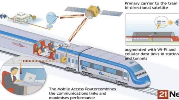 Wifi en trenes de alta velocidad