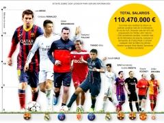 Los futbolistas mejor pagados