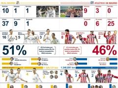 Los números del Real Madrid y del Atlético