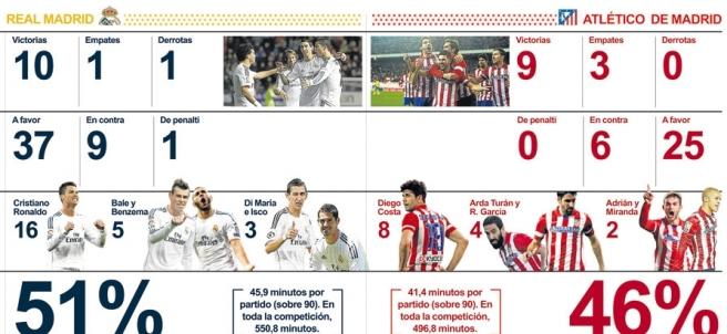Los números del Real Madrid y Atlético