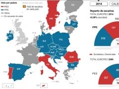 Elecciones europeas: resultados