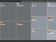 Mundial Brasil 2014: el valor de las selecciones