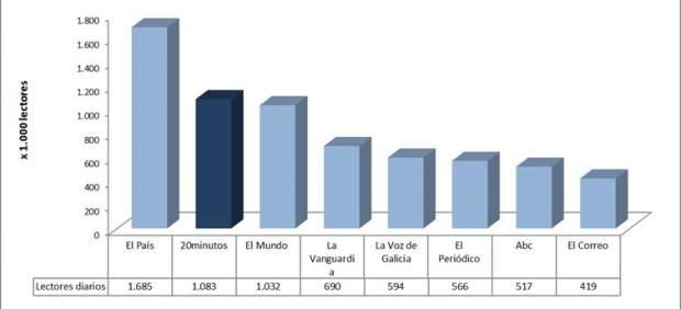 Ranking de audiencias de diarios de información general