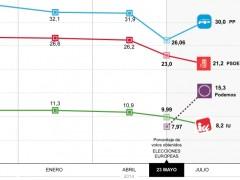 Podemos, tercera fuerza política en España
