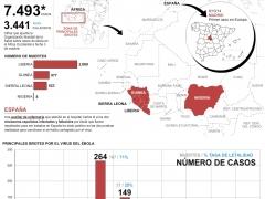 El virus del ébola en cifras