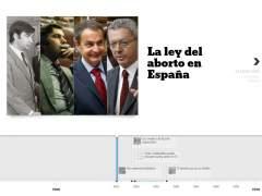 Cronolog�a de la ley del aborto en Espa�a