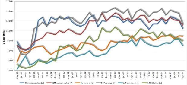 Datos de Comscore de agosto de 2014