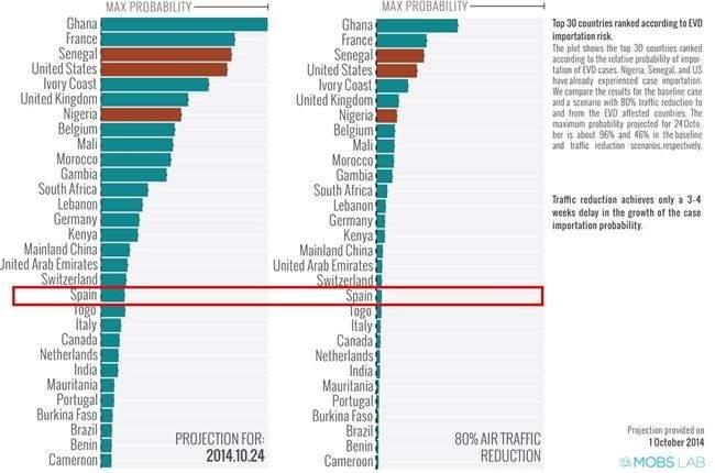 Riesgo de contagio de ébola por países