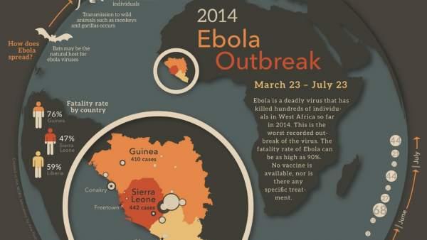 Evolución de ébola