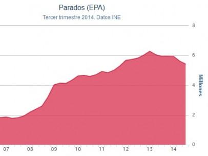 Tasa de paro (EPA)