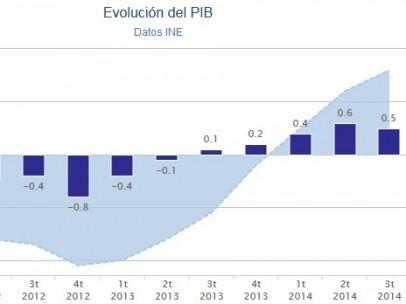 PIB del tercer trimestre