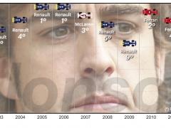 Fernando Alonso, en cifras