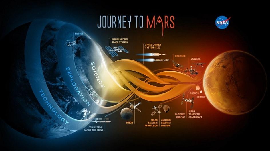 Gráfico con el plan para la primera misión tripulada al planeta Marte. (NASA)