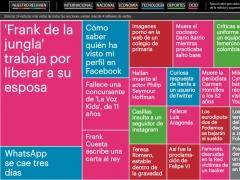 2013: las noticias m�s vistas en 20minutos.es