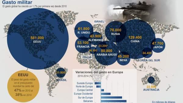 Resultado de imagen para gasto militar mundial,