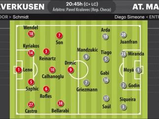 Posibles alineaciones del Bayer-Atlético