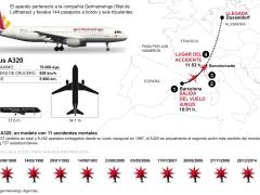 Accidente aéreo en Francia