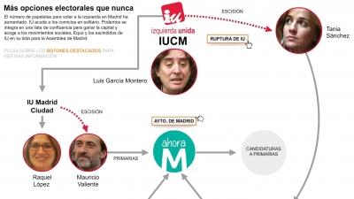 El nuevo mapa de la izquierda en Madrid