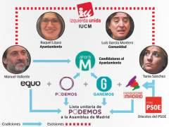 La izquierda madrile�a