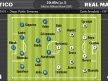 Previa del Atlético-Real Madrid