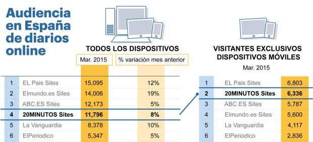 Datos comScore marzo(mes del año) 2015