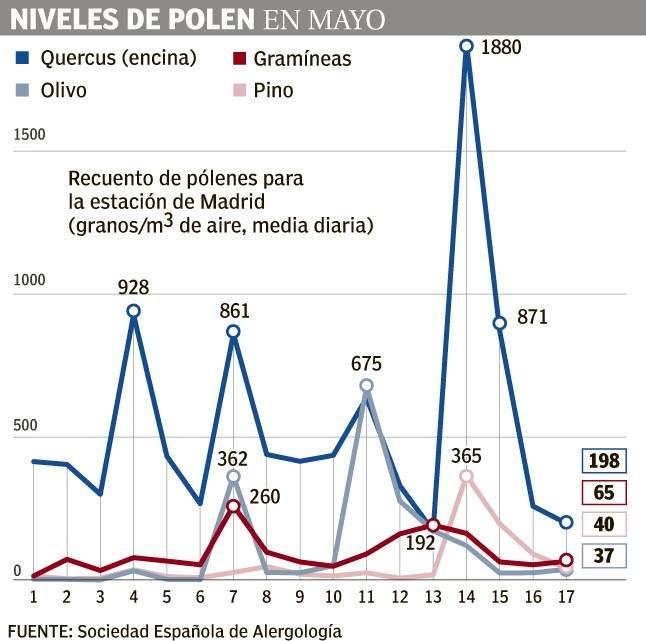 Niveles de polen en mayo en Madrid