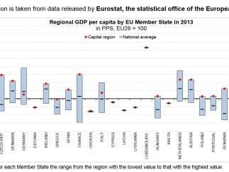 Gráfica con los indicadores de PIB europeo por regiones.