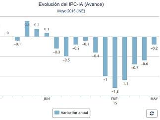 Evoluci�n del IPC-IA