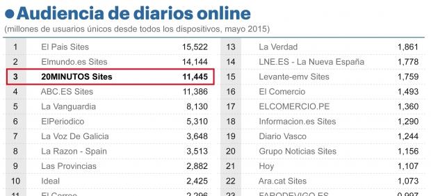 Audiencia de diarios online