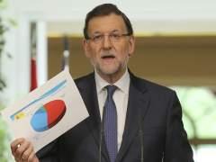 Rajoy se sube el sueldo un 1%, lo mismo que los funcionarios