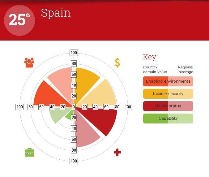 Indice Global de Envejecimiento de España (HELPAGE)