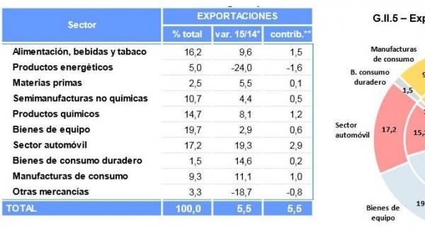 Exportaciones de enero a julio de 2015