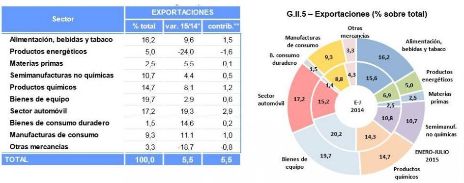 Exportaciones de enero a julio de 2015 (MINISTERIO ECONOMIA)