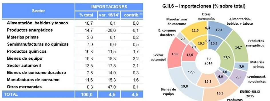 Importaciones (MINISTERIO ECONOMIA)